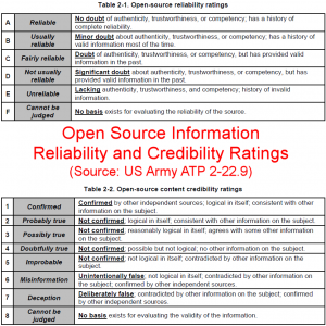 Open Source Information Reliability and Credibility Ratings