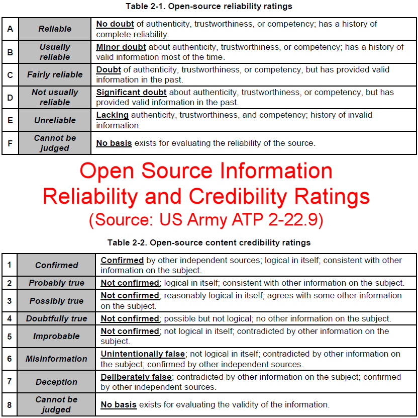 validity reliability and credibility A reasonable level of reliability and validity if an instrument lacks validity or reliability, the meaning of individual scores becomes otiose.